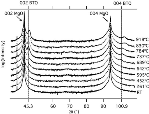 X-ray diffraction pattern of the barium titanate films at different deposition temperatures on MgO substrates. An increase of the 002 and 004 BTO-peaks is observed with increasing substrate temperature.