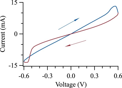 Memristive switching of Pd-TaO-Ta tunnel junction. The barrier was oxidized for 150 s leading to the largest ratio between the high and low resistance states.