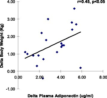 Correlation between changes in plasma adiponectin and body weight during the four week fasting period. A significant correlation (r = 0.45, p < 0.05) was obtained showing an association between changes in plasma adiponectin and body weight after four weeks of fasting