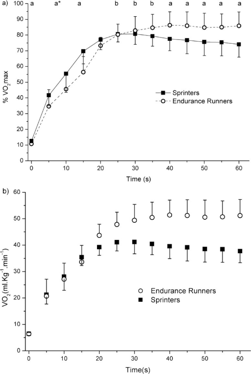 Time course of the V̇O2 during the 1 min all-out running test in sprinters and endurance runners.VO2 was expressed in relative (%VO2max) and absolute terms in Fig 1A and 1B, respectively. Statistical analysis was only performed on relative terms. asignificant difference between groups (p < 0.05); a*statistical trend for a higher V̇O2 in sprinters (p = 0.09); bV̇O2 significantly higher than end-exercise V̇O2 in sprinters (p < 0.05).