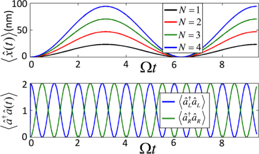 The dynamics of the MITM model in both the reflective membrane regime (a) and transparent membrane regime (b). Both results were produced via evolution of the initial state  for a BEC type membrane in units of mechanical frequency where Ω = 15.2 kHz, g0 = 32.8 Ω and J = π Ω. In (a) the membrane's oscillation amplitude is directly proportional to the number of photons in the cavity N. (b) shows that by evolving the system in the transparent membrane regime the number of photons in each of the cavities can be interchanged.