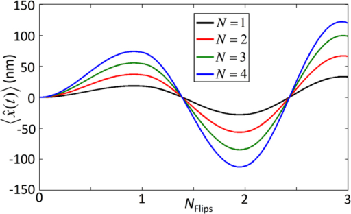 The dynamics of a BEC's position when the system is initialised in the state. Several values of the photon number, N, were used and dissipative effects were considered. The simulations were performed in units of Ω with g0 = 32.8Ω, κc = 0.17Ω and .