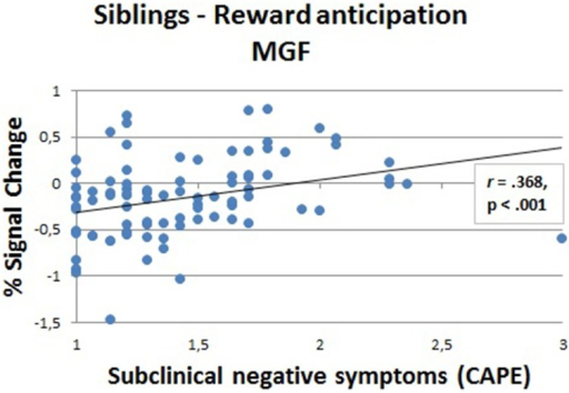 Correlation (Spearman's rank) between fMRI response strength and subclinical negative symptoms in siblings (N = 88) in the medial frontal gyrus (MFG) during the anticipation phase (large reward).