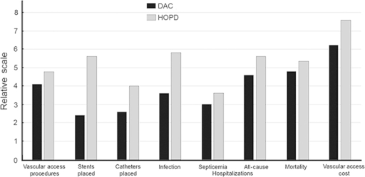 "Clinical value and economy of DACs. Scale is relative, see the text for actual values; for all values, P≤0.01.DAC, dialysis access center; HOPD, hospital outpatient department.From ""Clinical and economic value of performing dialysis vascular access procedures in a freestanding office-based center as compared with the hospital outpatient department among Medicare ESRD beneficiaries,"" by A. Dobson, A.M. El-Gamil, M.T. Shimer, J.E. DaVanzo, A.Q. Urbanes, G.A. Beathard, T.F. Litchfield, 2013, Semin Dial, 26, p. 624–632. Reprinted with permission (Copyright - 2013. Copy right holder - Seminars in Dialysis)."