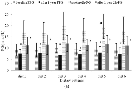 The 2h-PG and FPG of participants selected different dietary patterns. (a) the 2h-PG and FPG value; (b) HbA1c value; (c) the reduction of FPG, 2h-PG and HbA1c. Diet 1, Traditional diet; Diet 2, Vegetarian diet; Diet 3, Japanese diet; Diet 4, Low energy diet; Diet 5, Healthy diet; Diet 6, Monotonous diet. The results were expressed as mean (standard deviation). a compared with PG value at baseline (p < 0.05); b compared with HbA1c value at baseline (p < 0.05); c HbA1c value at the baseline compared with the diet 1 (p < 0.05); d HbA1c value after 1 year was compared with the diet 2 (p < 0.05); e HbA1c value reduction was compared with the diet 5 (p < 0.05); * compared with 2h-PG value of diet 1 at the baseline (p < 0.05).