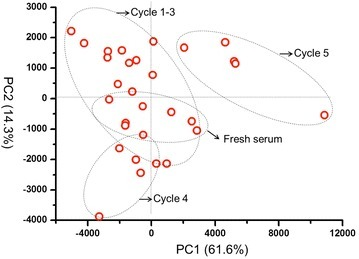 PCA of serums froze at −80 °C and then thawed at 4 °C for 1–5 cycles