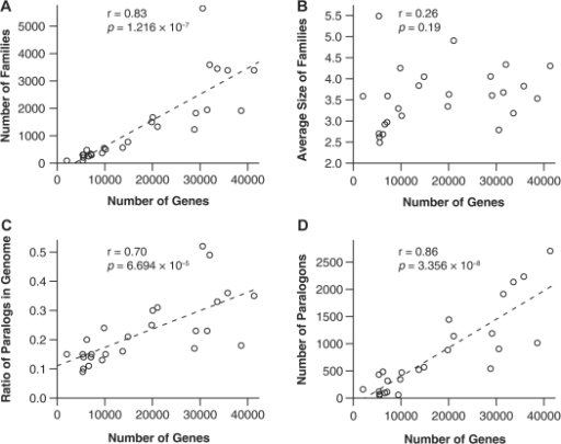 Number of families (A), average size of families (B), ratio of paralogs (C) and number of paralogons (D) in different genomes. Number of genes denotes the size of a genome, r is the correlation coefficient and P is P-value.