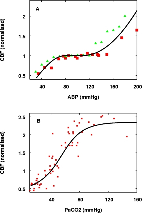 The response of model steady state CBF to blood pressure and PaCO2                            changes.(A) Response to arterial blood pressure changes with data from [44] (red squares) and [45] (green                            triangles) for comparison. (B) Response to PaCO2 changes with data from                                [48] (with normal resting blood flow taken                            as 40 ml/min/100 g) for comparison.