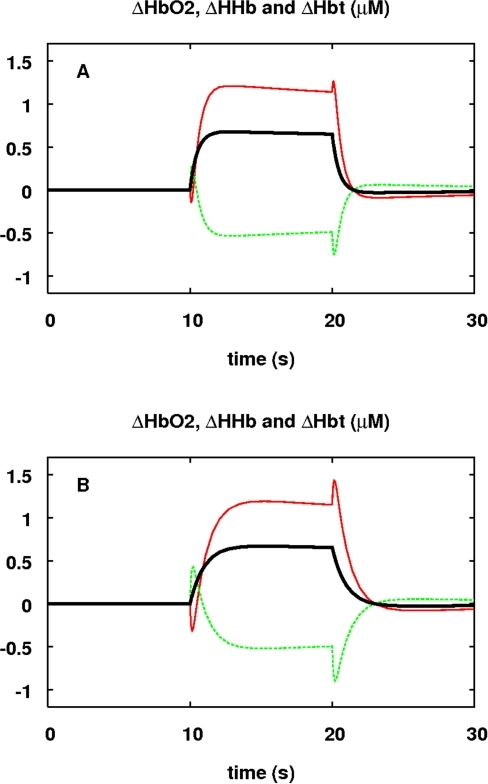 Response of haemoglobin signals to a step up in demand.The response in μM of ΔHbO2 (red),                            ΔHHb (green) and ΔHbt (black) to a step up in demand.                            The stimulus and parameter values are as in Figure 5. In (A)                                    τu = 0.5                            s (the default value). In (B)                            τu = 1                            s. With the slower response time, there is more pronounced transient                            behaviour including a clear initial decrease in ΔHbO2 before it                            starts to increase.