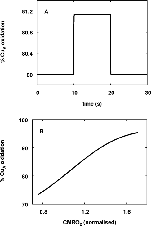 Response of CuA redox state in the simplified model tochanges in u.(A) The time course of oxidised CuA in response to functionalactivation. As in the in vivo simulations,u was changed from 1 to 1.2 for a ten second duration,resulting in an approximately 1 percent increase in CuAoxidation. (B) The steady state level of CuA oxidation inresponse to varying levels of activation. u was variedfrom 0.2 to 100 resulting in variation in CMRO2 from 80 to170 percent of baseline. CuA oxidation increasedsteadily.