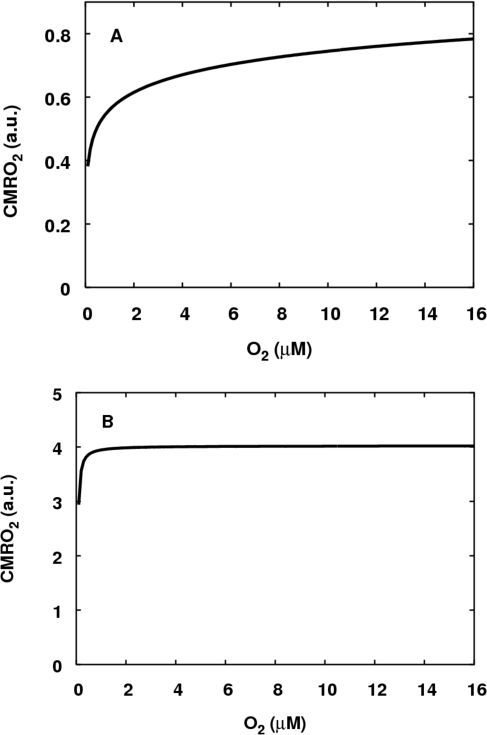 The response of steady state CMRO2 to a drop inmitochondrial O2 level.CMRO2 is in arbitrary units. (A) In coupled mitochondria. (B)Uncoupled mitochondria. As above, for both simulations, the reducingsubstrate is set to be succinate, so that input to the system is byelectron transfer to ubiquinone, and the demand parameteru is set to be low(u = 0.4 in bothsimulations). For the uncoupled mitochondria, the parameterkunc is raised from its normal valueof 1 to a value of 1000 giving an approximately four-fold increase inmaximum CMRO2.