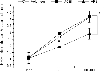 Absolute changes in the FBF ratio between the infused and control arms in response to bradykininBK 30, FBF during the infusion of bradykinin at 30 pmol/min; BK 300, FBF during the infusion of bradykinin at 300 pmol/min. *P<0.05 (measured by using two-way ANOVA).