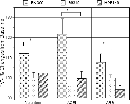 Changes in FVV as a percentage of the baseline during infusion of bradykinin alone or co-infusion with B9340 or HOE140BK 300, FVV during the infusion of bradykinin at 300 pmol/min. *P<0.05 (measured by using two-way ANCOVA).