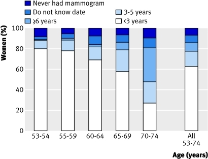 Fig 1 Time since most recent mammogram, all women aged 53-74