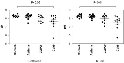 Comparison of EBC pH values obtained by ECoScreen (left panel) or RTube (right panel) in healthy controls, and patients with asthma, COPD or a cold (n = 10 per group). Using both devices, pH values in patients with a cold were significantly lower than in healthy controls, whereas the other patient groups did not show a difference.