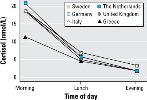 Median cortisol level for each country for morning, lunch, and evening saliva samples.