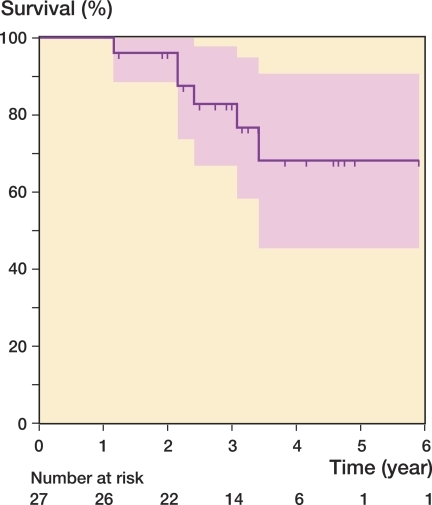 Kaplan-Meier survivorship curve with 95% pointwise confidence intervals using total hip arthroplasty as the endpoint. Vertical marks indicate censored data.
