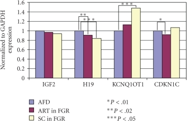Gene expression of placental tissue. ART versus SC in FGR cases. There were no differences in the gene expression of IGF2; however, H19 expression was significantly reduced in FGR cases both in the ART and SC groups compared with the AFD birth weight cases (P < .02 and P < .05, resp.). Conversely, KCNQ1OT1 was hyperexpressed in FGR cases in the SC group (P < .05), while CDKN1C expression was reduced in FGR cases in the ART group (P < .01).