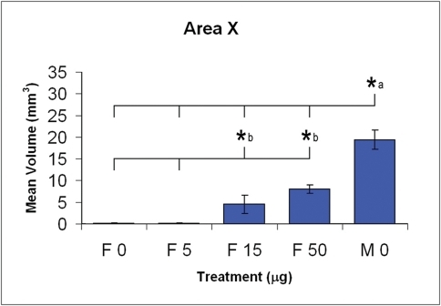 "Mean Area X volume (±SEM) as a function of dose of E2 (0, 5, 15, and 50 μg) and sex (M or F). Letter ""a"" signifies different from all other groups, letter ""b"" and brackets signify difference of 15 and 50 μg doses from 5 and 0 μg, Fisher's Least Significant Difference test. Data were obtained by our students; only Area X data are shown here, but HVC and RA data show a similar pattern of significant differences."