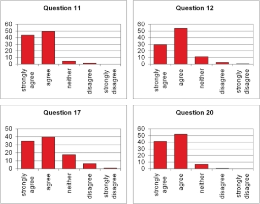 Responses to selected questions on our Likert scale; percent of total students in both samples combined (n = 153) as a function of scale point (full set of responses and questions in the Supplemental Material). Question 11: I learned a lot about sexual differentiation of the brain through the Bird Song System module. Question 12: I learned a lot about analyzing data through the Bird Song System module. Question 17: I felt like I learned as much using the digitized images as I would have using tissue on slides. Question 20: I appreciated being able to jump right in and collect data.