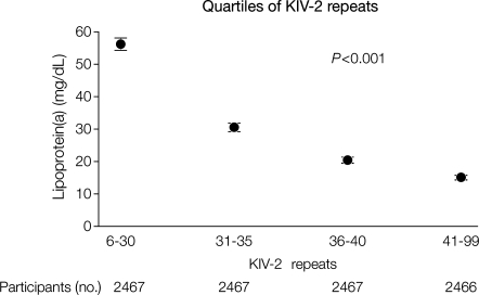 Mean lipoprotein(a) levels in the Copenhagen City Heart Study as a function of quartiles of apolipoprotein(a) KIV-2 repeats. P-value is for the Cuzick non-parametric test for trend of mean lipoprotein(a) levels. Participants in the 1991–94 or 2001–03 examination were included (n= 9867). KIV-2, kringle IV type 2. Error bars indicate 95% confidence intervals. Modified from Kamstrup et al.2