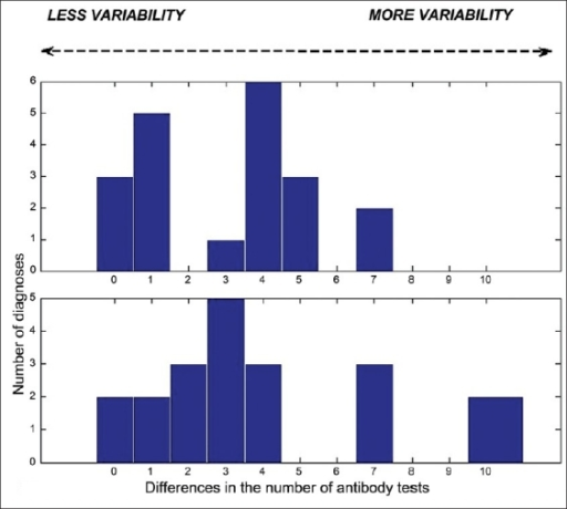 Interpathologist variability (two experiments)