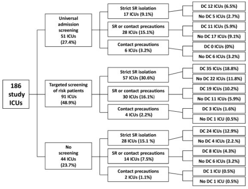 Tree diagram of combinations of the three key control m open i tree diagram of combinations of the three key control measures implemented in 186 intensive care units ccuart Image collections