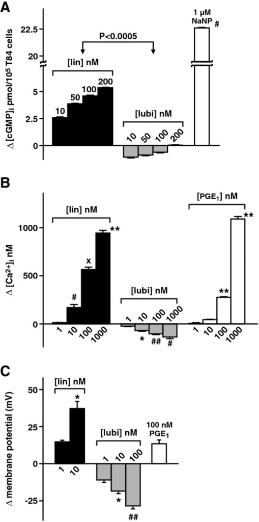 Comparison of effects of active linaclotide and lubiprostone on T84 cell homeostasis: (A) Δ[cGMP]i; (B) Δ[Ca2+]i; (C) Δplasma membrane potential. 200 nM active linaclotide and 100 nM lubiprostone were used. Data is plotted as mean ± S.E. (A) Δ[cGMP]i: n = 5, p < 0.0005 lin vs lubi. 1 μM NaNP was the positive control. Basal [cGMP]is =1.7 ± 0.001, 3.1 ± 0.01 and 23.9 ± 0.002 pmol/105T84 cells for lin, lubi and PGE1 respectively. (B) Δ[Ca2+]i: n = 3, *p < 0.01, **p < 0.0005, #p < 0.02, ##p < 0.0025, xp < 0.001 all wrt 1 nM drug. Basal [Ca2+]is = 175.5 ± 7.1, 117.6 ± 6.4 and 80.8 ± 2.4 nM for lin, lubi and PGE1 respectively. (C) Δplasma membrane potential: n = 5, ##p < 0.001, *p < 0.02 all wrt 1 nM drug. PGE1 was used as positive control.