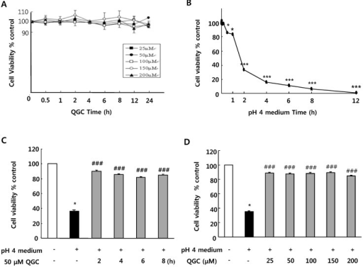 Cell viability evaluated by MTT assay. (A) Effect of QG