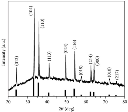 XRD patterns of the as-synthesized sample and standard α-Fe2O3 powder (the line spectrum).
