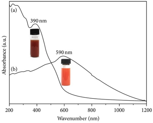 UV-Vis spectrums of α-Fe2O3 from various pressures: (a) 1.62 × 105 Pa; (b) 1.45 × 105 Pa.