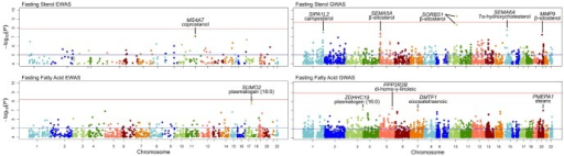 Manhattan plots for markers with P<0.0001 from epigenome-wide association study and genome-wide association study.Phenotypes include 11 sterols and 35 fatty acids measured at fasting.