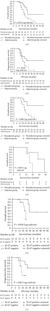 Kaplan-Meier analysis of the neoadjuvant group and adjuvant group. OS (overall survival) and PFS (progression-free survival) between the two groups ((a), (b)); OS between the two groups without metastasis (c); OS between the two groups with metastasis (d); ((e), (f)) Kaplan-Meier analysis of the Ki-67 positive and negative patients in the neoadjuvant group. Ki-67 negative patients had greater OS benefits than Ki-67 positive patients in the neoadjuvant group (e). There was also a trend towards better PFS benefits in Ki-67 negative patients than positive patients, although the difference did not reach statistical significance (f).