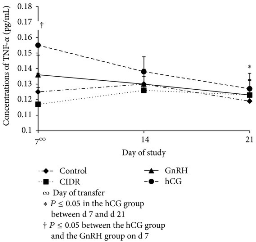 Concentrations (Mean ± SEM) of TNF-α among treatment groups on d 7, d 14, and d 21. Treatment x day interaction (P ≤ 0.05); CIDR = controlled internal drug release; GnRH = gonadotropin releasing hormone; hCG = human chorionic gonadotropin.
