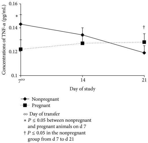 Concentrations (Mean ± SEM) of TNF-α in pregnant and nonpregnant cows on d 7, d 14, and d 21. Pregnancy status x day interaction (P ≤ 0.05); CIDR = controlled internal drug release; GnRH = gonadotropin releasing hormone; hCG = human chorionic gonadotropin.