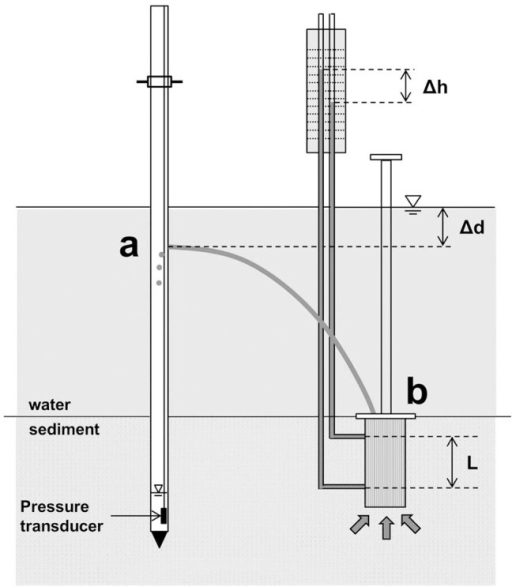 Schematic diagram of the proposed field permeameter.(a) A vertical cylindrical pipe and (b) a rigid open-ended chamber. They are interconnected with a flexible tube.