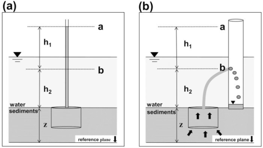 Schematic representation of the upward water flow from the chamber to the cylinder.(a) Water level in the tubing, representing the hydraulic head in upper end of the chamber. (b) Upward water flow induced by adjusting relative elevation of the cylinder inlet to that of the water level in the tubing.