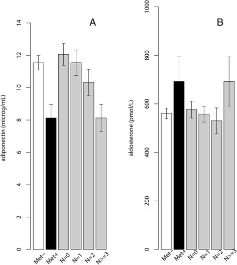 The blood (A) adiponectin levels (Mean ± SEM) and (B) aldosterone levels (Mean ± SEM) in subjects with or without MetS or by the number of the MetS criteria met.