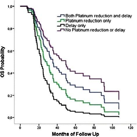 Overall survival: adjusted for age, tumor grade, histology and platinum response status. Cox proportional hazards model when impact of tumor histology, grade, patients' age and platinum response status were adjusted showed that death risk was 3.3 times higher in patients who experienced only chemotherapy delays compared with patients who experienced no chemotherapy delays or platinum dose reduction (HR = 3.3, 95% Cl: 1.2 – 8.5, p = 0.016) and also showed that death risk was 2.3 times higher in patients who experienced only chemotherapy delays compared with patients who experienced both chemotherapy delays and platinum dose reduction (HR = 2.3, 95% Cl: 1.1 – 4.8, p = 0.021).