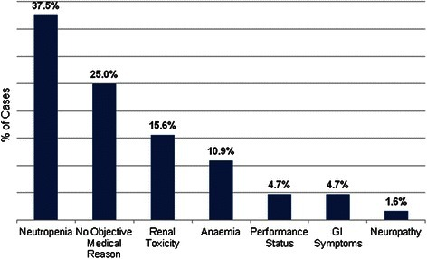 Reasons for chemotherapy scheme modifications. Reason for every single platinum dose reduction and chemotherapy delay was established. The most common of them from most to least frequent were neutropenia, modifications with no objective medical reasons, renal disorders, anaemia, poor performance status, gastrointestinal (GI) symptoms and neuropathy.