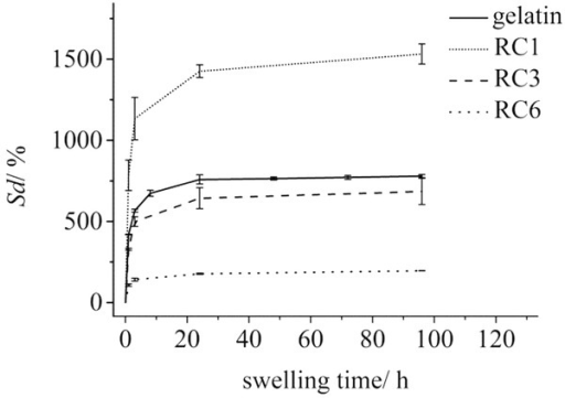 Degree of hydrogel swelling plotted as a function of the swelling time at 25 °C for different samples with a gelatin concentration of 10 wt%. The equilibrium swelling degrees Sd (%) for the plotted samples are 779.2 ± 9.6 (gelatin), 1531.4 ± 62.0 (RC 1), 684.65 ± 80.84 (RC 3) and 195.64 ± 0.26 (RC 6).