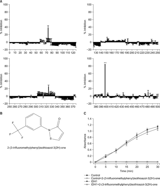 Identification of 2-(3-trifluoromethylphenyl)isothioazol-3(2H)-one as a new selective chemical inhibitor of isocitrate dehydrogenase-1 (IDH1)-R132H. (A) Inhibitory effects of individual compounds derived from a fragment-based chemical library on the IDH1-R132H activity. A newly identified compound (No. 398) bearing the most significant inhibitory effect against IDH1-R132H was marked with a double asterisk. Statistical analysis was conducted by Student t-test and the asterisk indicates a statistical significance with P < 0.01. (B) Chemical structure of 2-(3-trifluoromethylphenyl)isothioazol-3(2H)-one. (C) 2-(3-trifluoromethylphenyl)isothioazol-3(2H)-one does not interfere with the IDH1 activity. In this experiment, 2-(3-trifluoromethylphenyl) isothioazol-3(2H)-one was added at the concentration of 10 μM. Control indicates the experiment setup without an addition of purified recombinant IDH1.