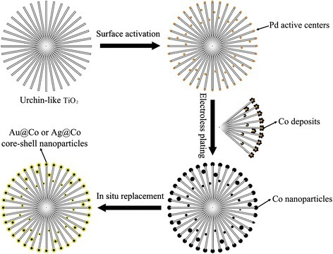 Synthesis process of the 3D urchin-like hierarchical TiO2nanostructures decorated with magnetically bimetallic core-shell nanostructures.