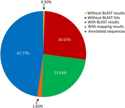 Summary of sequence annotation statistics from BLAST2GO.Representative sequences from all the 8,099 HGCs were subjected to annotation out of which 47.77% (3,869) sequences were annotated with GO slim terms, 26.63% (2,157) sequences were without any BLAST hits, 23.43% (1,898) sequences had only blast results but didn't had annotation and 1.65% (134) sequences retrieved mapping results but were without GO slim terms. A small fraction of 0.5% (41) sequences failed to fetch BLAST results.
