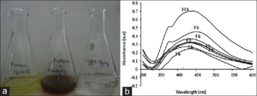Characterization of Ag2O nanoparticle production.Characterization of Ag2O nanoparticle production through change in filtrate color (a), UV spectra (b).