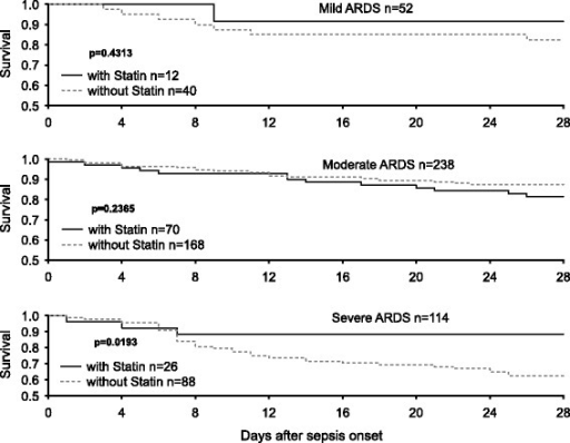 Kaplan-Meier survival analysis of 28-day survival according to statin therapy for the three acute respiratory distress syndrome (ARDS) groups. The Kaplan-Meier survival curves censored at day 28 for each ARDS group (mild, moderate, and severe) according to the presence of statin therapy. Treatment with statins only significantly impacted 28-day survival among the patients with severe sepsis-associated ARDS (P = 0.0193, log-rank test)