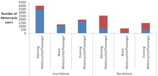Distribution of motorcyclists and passengers by time of observation and helmet use status, Dar es salaam, December, 2013