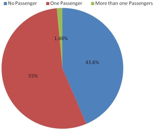 Distribution of motorcyclists by number of passengers, Dar es salaam, December, 2013