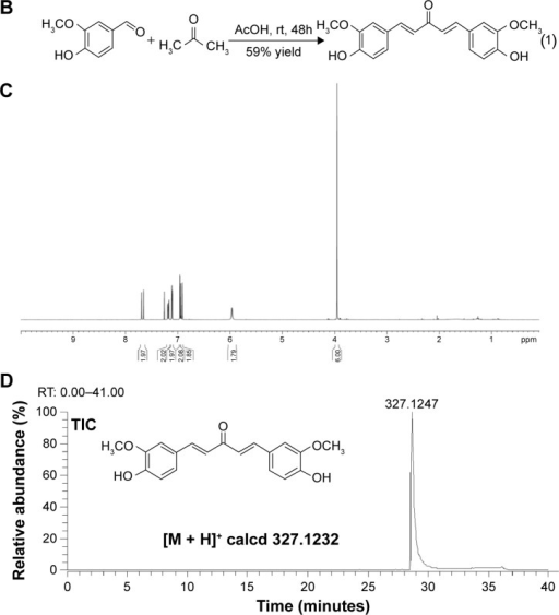 Synthesis and structures of curcumin A.Notes: (A) The purity analysis of curcumin by nano-LC-FTMS. (B) General step for the synthesis of curcumin A. (C) 1H-NMR spectrum of purified curcumin A in CDCl3. The spectrum was recorded on 400 MHz NMR instrument. (D) Nano-LC-FTMS analysis of curcumin A.Abbreviations: TIC, total ion current; EIC, extract ion chromatogram; rt, room temperature; h, hours; RT, reverse transcription; LC-FTMS, liquid chromatography -Fourier transform mass spectrometry; calcd, ; 1H-NMR, .