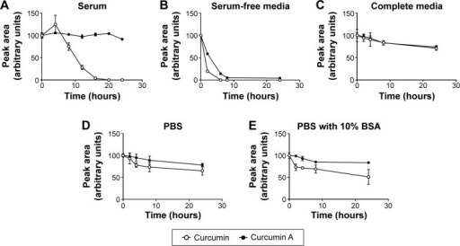Stability of curcumin A in serum, serum-free media, complete media, PBS, and PBS supplemented with 10% BSA.Notes: Degradation of curcumin and curcumin A at different time points spanning 24 hours incubation, in presence of mouse serum (A), RPMI cell culture medium (B), RPMI supplemented with 10% fetal bovine serum (C), in PBS (D), and in PBS supplemented with 10% BSA (E).Abbreviations: PBS, phosphate-buffered saline; BSA, bovine serum albumin; RPMI, Roswell Park Memorial Institute.